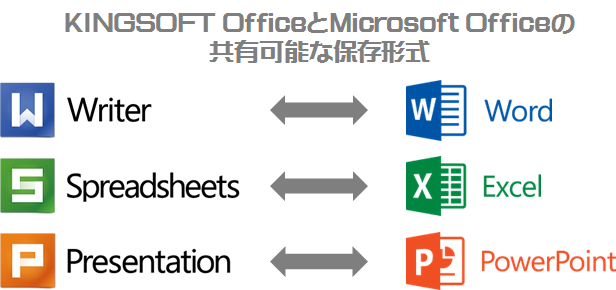 KINGSOFT OfficeとMicrosoft Officeの共有可能な保存形式